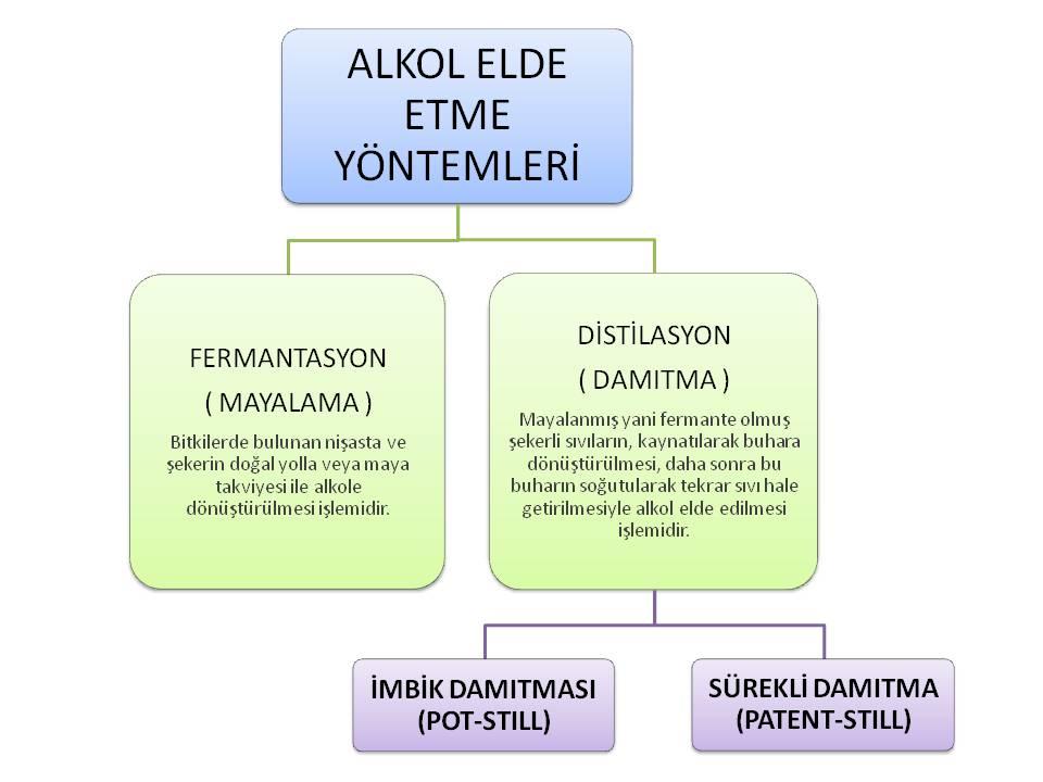 ALKOL ELDE ETME YONTEMLERİ