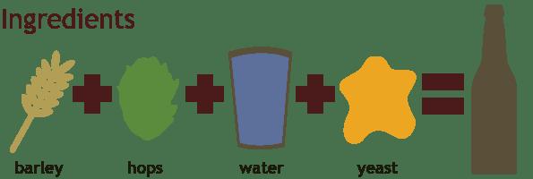 beerprocess-biranın-içeriği