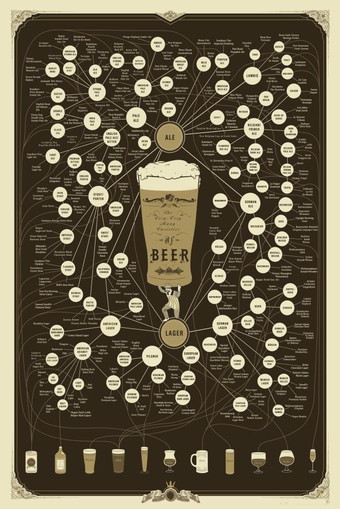 beer-kinds-variety-bira-çeşitleri-türleri-sınıflandırılması